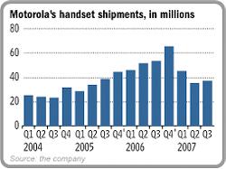 Motorola verkoop