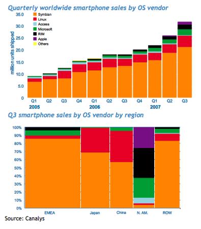 Smartphone marktaandeel