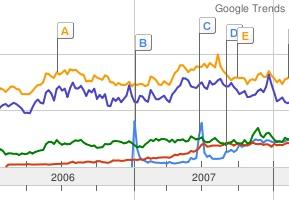 Google Trends: iPhone meestgezocht in Groningen en Eindhoven