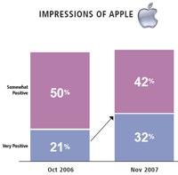 Amerikanen positief gestemd over Apple