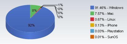 Besturingssystemen maart 2007 tot januari 2008