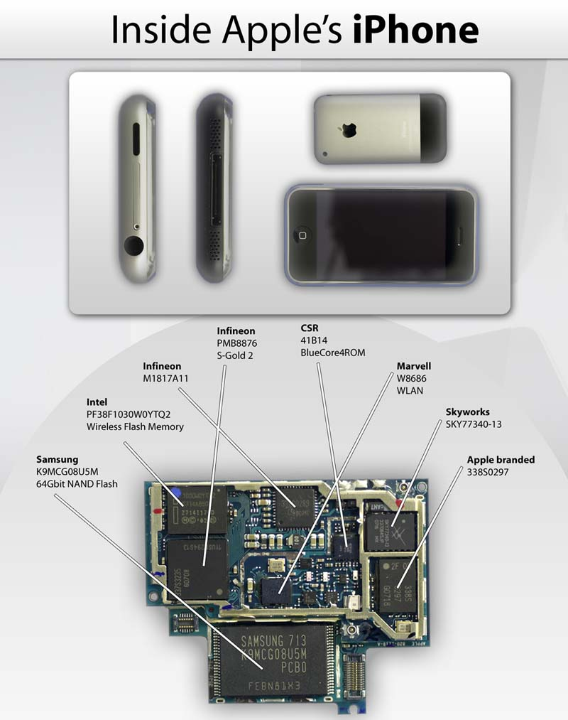 iPhone Chips
