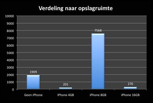 iPhoneclub-forumgebruikers - Grafiek Besturingssysteem