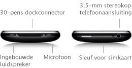 iPhone Connectors