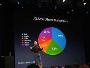 iPhone_marktaandeel