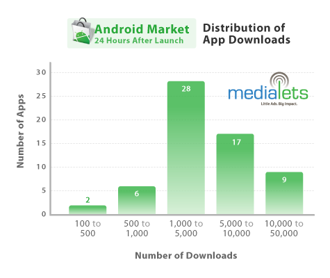 android-distribution-of-app-downloads-2008-10-23