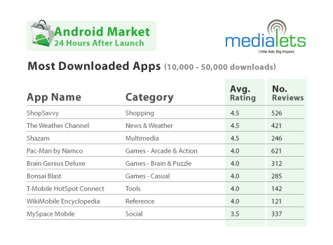 android-most-downloaded-apps-2008-10-23