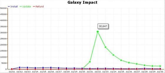 galaxy impact