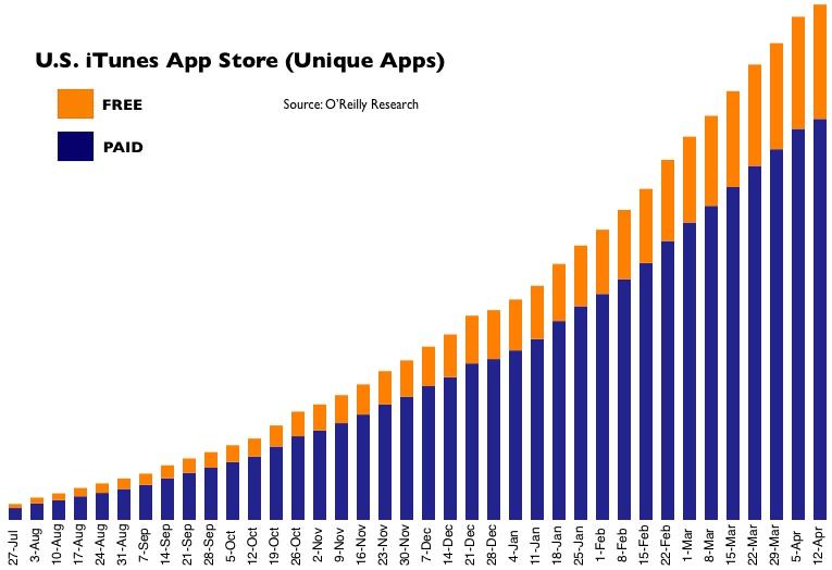 App Store statistieken