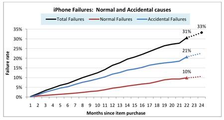 iPhone storingen, normale- en oorzaken die per ongeluk gebeuren