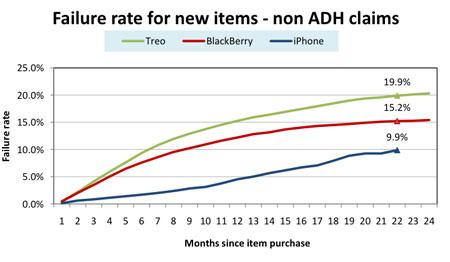 Failure rate van nieuwe items iPhone, BlackBerry en Treo