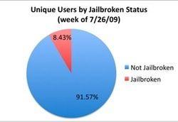 jailbroken statistieken