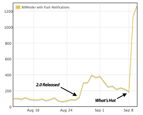 billminder whats hot graph