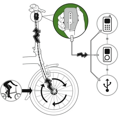 Dahon Biological FreeCharge (werking)