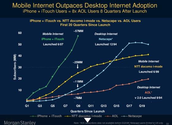 iphone mobiel internet