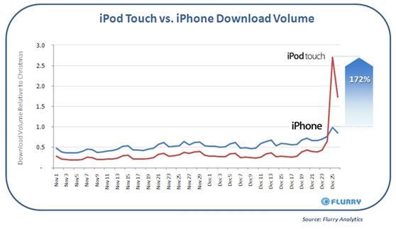 iphone versus ipod touch flurry