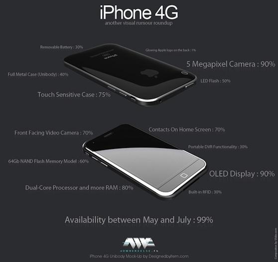iphone 4g geruchten update