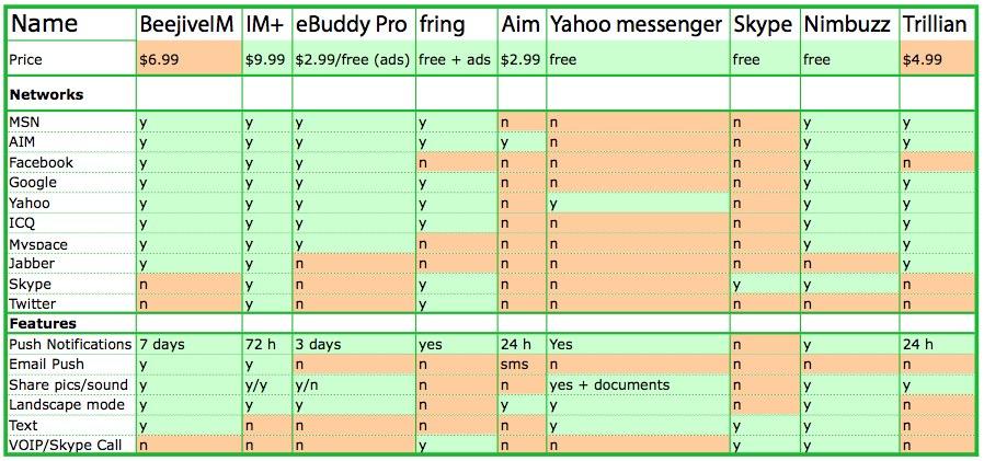 Chatapplicaties vergelijking op de iPhone