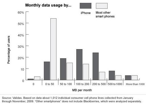 dataverkeer iphone