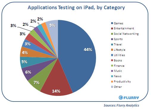 Flurry iPad Apps