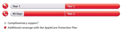 apple care protection plan ipad