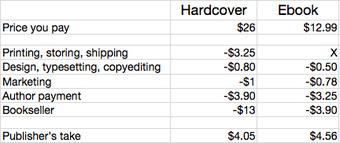 prijsverschil ebook
