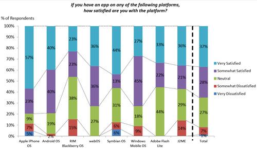 AdMob grafiek met successvolle platformen
