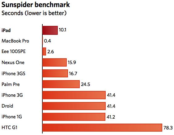 ipad benchmark