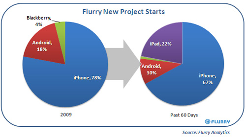 flurry ipad project
