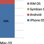 Apple bezit met iPhone bijna helft van smartphonemarkt