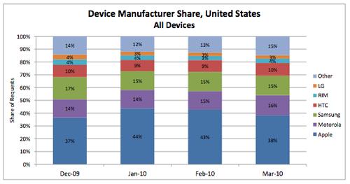 Aandeel iPhone Verenigde Staten maart 2010