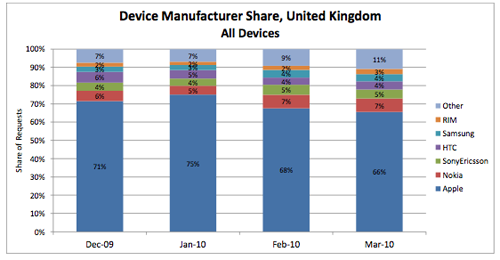 Aandeel iPhone Groot-Brittanie maart 2010