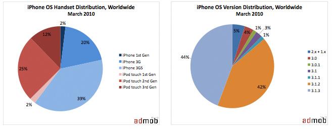 Onderzoek iPhone handset en OS maart 2010