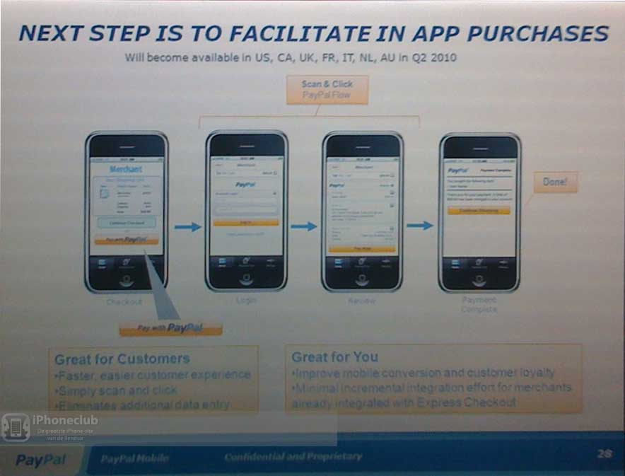 PayPal In App Payment