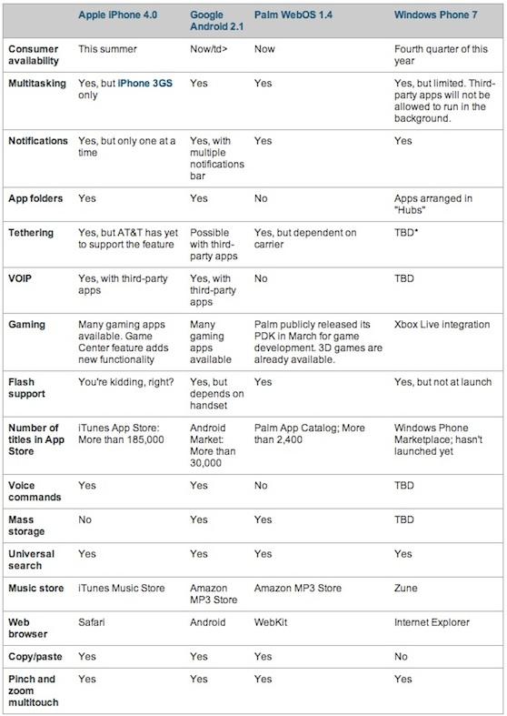 tabel mobiel os