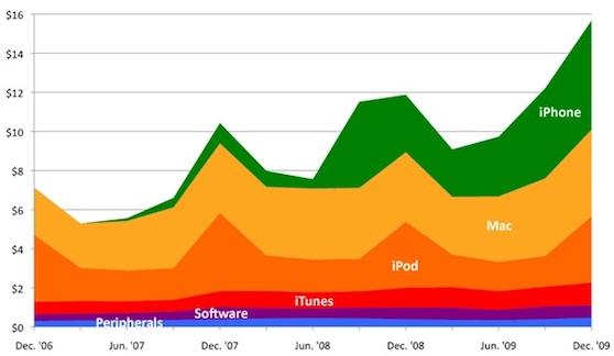 iphone groei