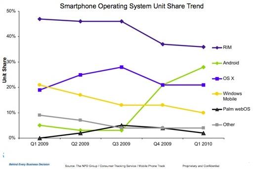 NPD - Statistieken smartphones