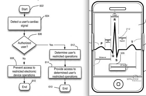 Patent iPhone met hartslagmeter