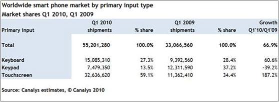 smartphone cijfer canalys