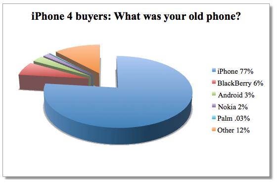 iPhone 4 buyers