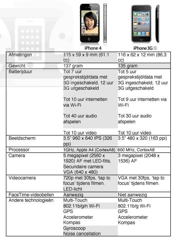 iPhone 4 vs iPhone 3G S