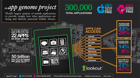 app genome project