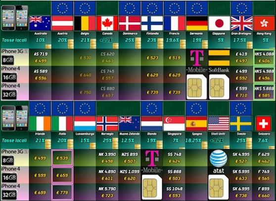 iphone prijzentabel