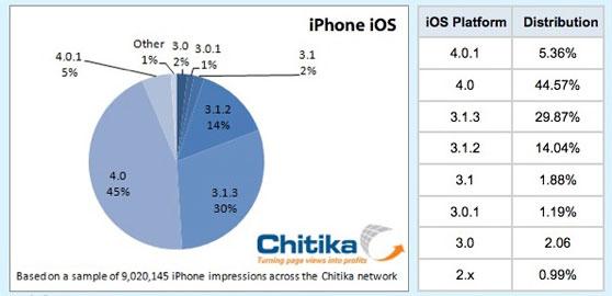 iphone-update-chitika