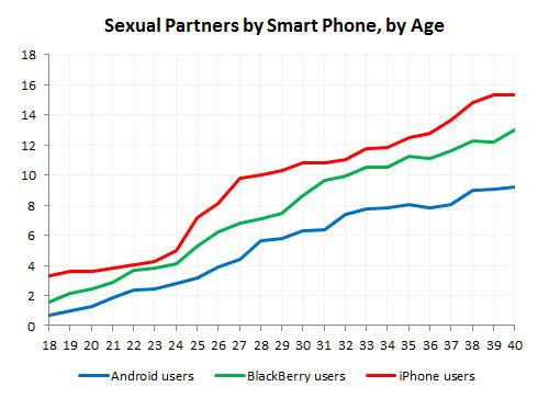 sex en smartphones leeftijd