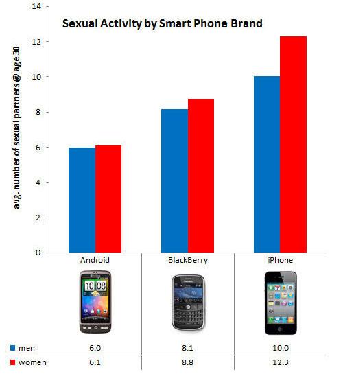 sex-en-smartphones