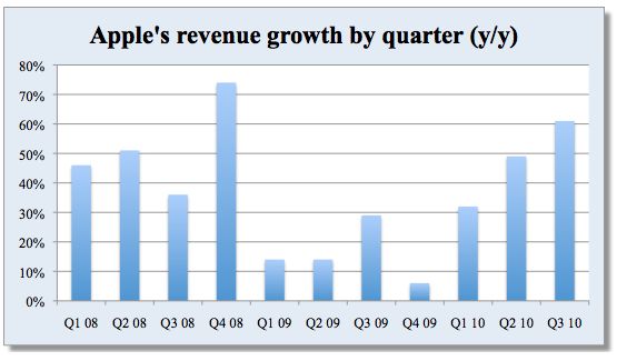 Groei Apple afgelopen kwartalen
