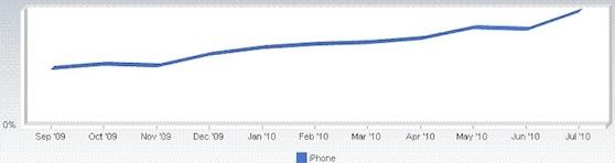 iphone webverkeer