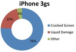 iphone 3gs schade