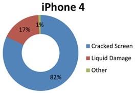iphone 4 schade